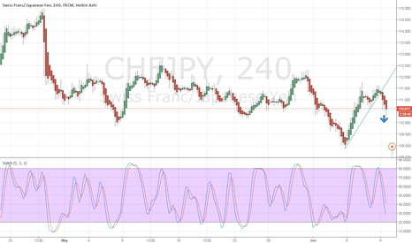 CHFJPY: trend line broken expect downside