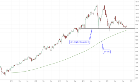 DIS: Support at 90 is still holding firm.