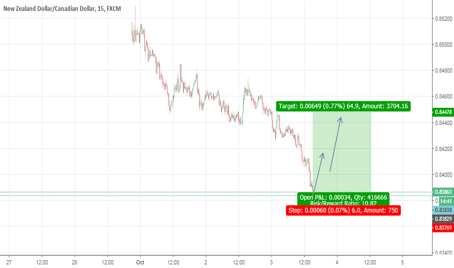NZDCAD: NZDCAD is on support and demand zone