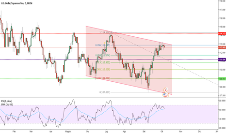 USDJPY: switch off del risk ?