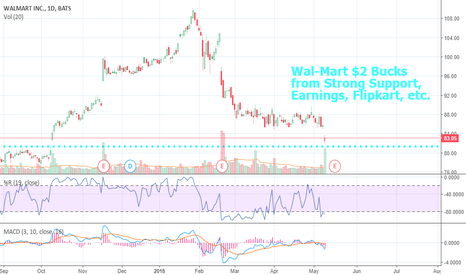 WMT: Wal-Mart $2 Bucks from Strong Support, Entry into India. . .