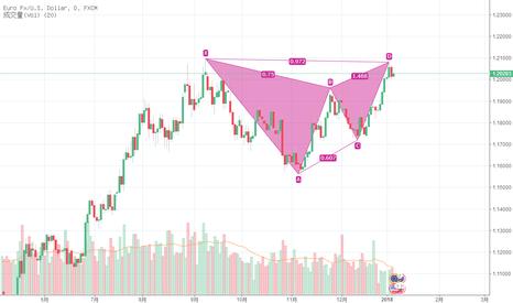 EURUSD: 欧元出现做空形态