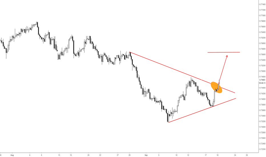 CADCHF: CADCHF Triangle Breakout and Long Opportunity