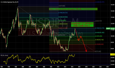 USDJPY: USDJPY LONG TERM VIEW