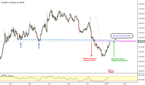 XAUUSD: XAUUSD_ Simple Structure analysis