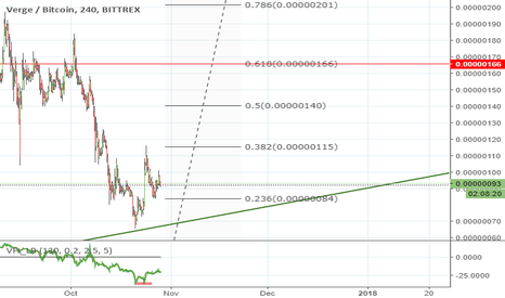XVGBTC: XVG Next Wave !
