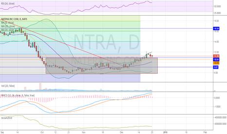 NTRA: retest