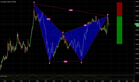 EURUSD: EURUSD bearish BAT pattern 1.0659