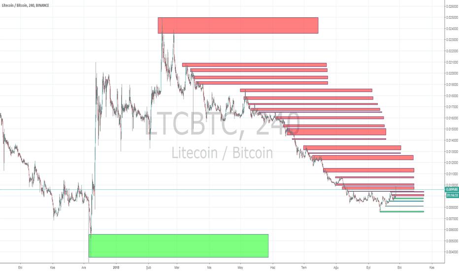 LTCBTC: ltc btc