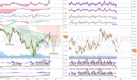 XAUUSD: Long Gold after short reversal (H&S on 15min)
