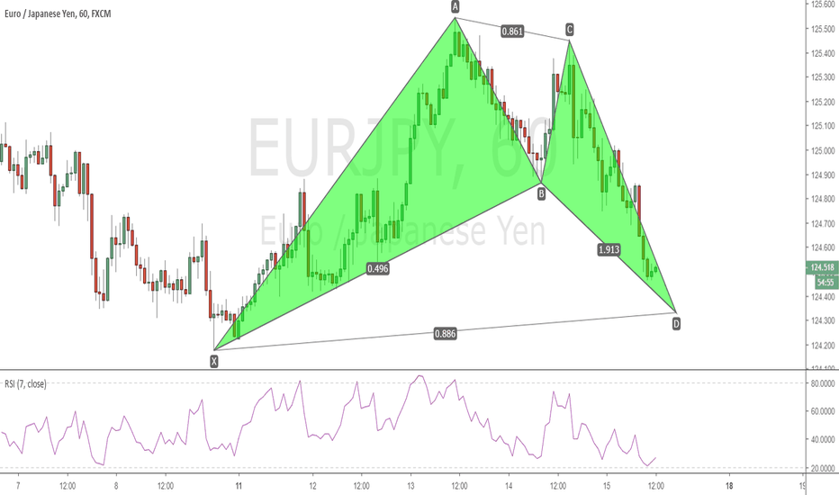 EURJPY: EURJPY H1 - Bullish Bat Pattern
