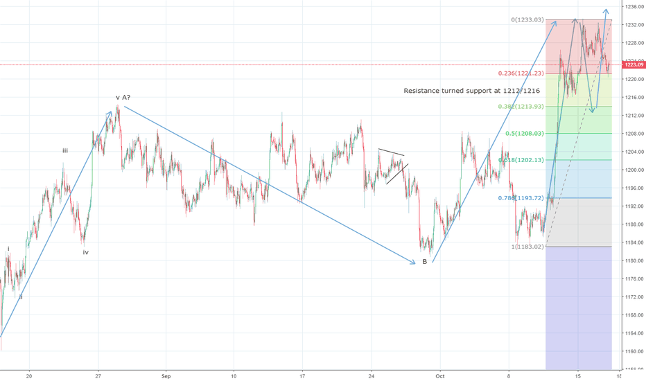XAUUSD: Gold could find support around $1212/13 levels
