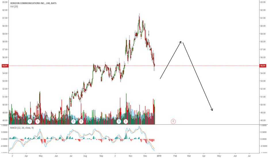 VZ: VERIZON: BOUNCE FOR ONE MORE WAVE DOWN?