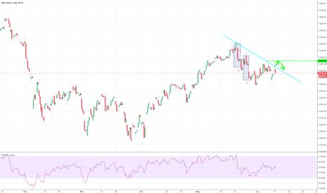 DAX: La línea de tendencia está sosteniendo