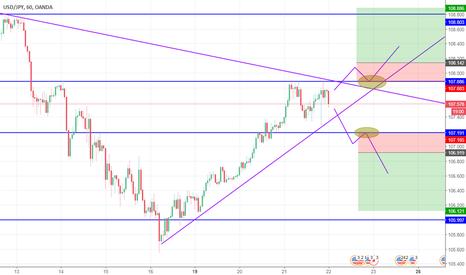 USDJPY: Triangulo USD/JPY