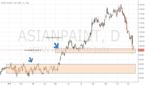 ASIANPAINT: Started Adding for Long Term