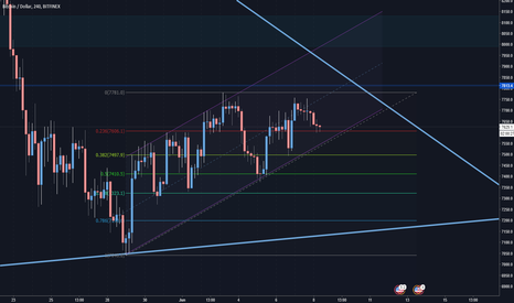 BTCUSD: BTCUSD - Fibonacci Retracement