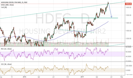 HDFC: Sell Idea for HDFC