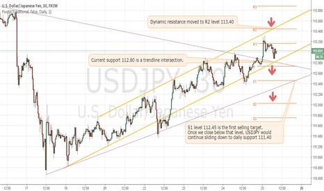 USDJPY: USDJPY sell in the ascending channel