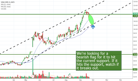 SINA: SINA can break the current Support level