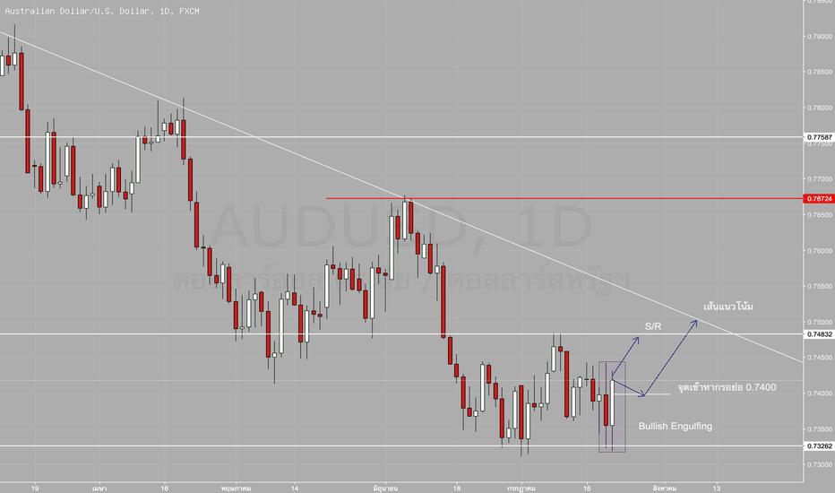 AUDUSD: วางแผนเทรด AUDUSD D1