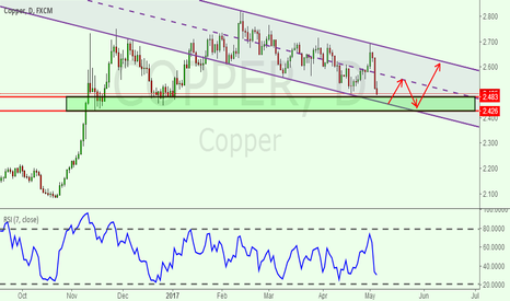 COPPER: There is a downward channel in copper