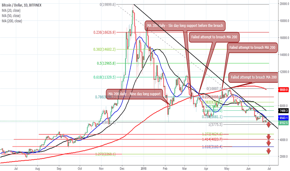 BTCUSD: MA 200 Killed BTC!! Bottom Revealed in a Simple Chart!