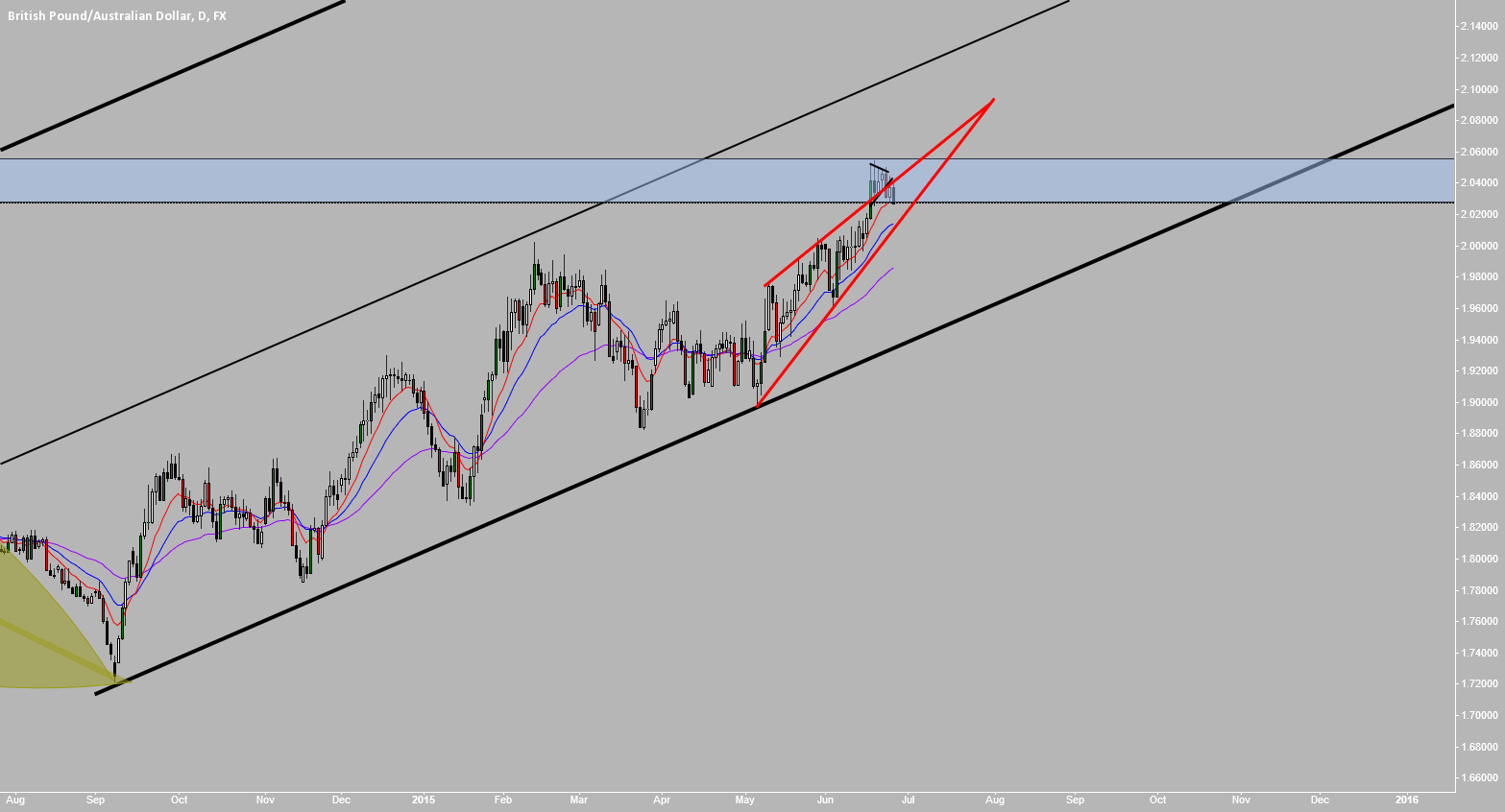 GBPAUD: In A  Little Finer Detail