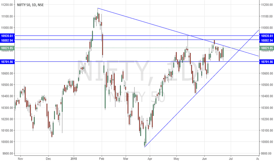 NIFTY: #NIFTY will it break the trend line!?