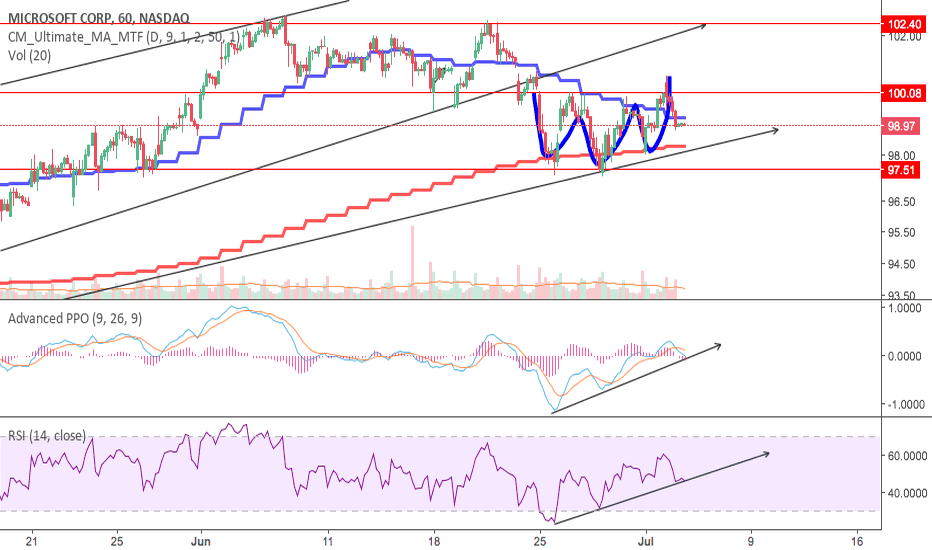 MSFT: MSFT big play coming up