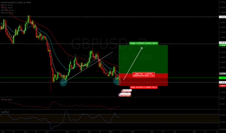GBPUSD: GBPUSD Double bottom + reversal candle