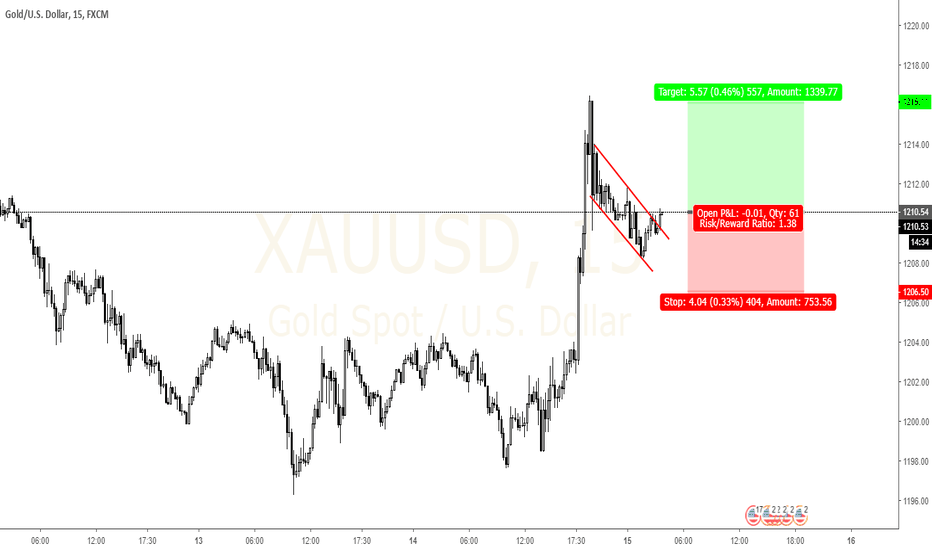 XAUUSD: XAUUSD Short term setup. Flag pattern break, long now.