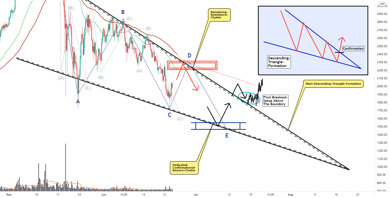 Ethereum, This Formation Can Be Source Of A Dedicated Reversal! for BYBIT:ETHUSD by VincePrince