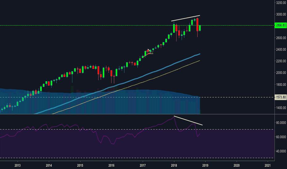 SPX: Divergence bearish SP500 Monthly