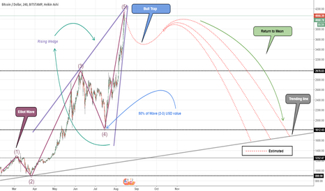 BTCUSD: BTCUSD market movement expectation