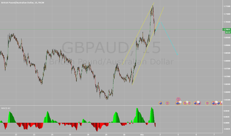 GBPAUD: wait for the correction to complete