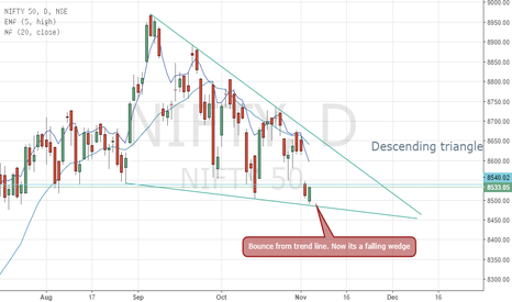 NIFTY: PATTERNS DONT FAIL : THEY TRANSFORM