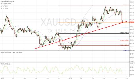 XAUUSD: Gold buy 1251
