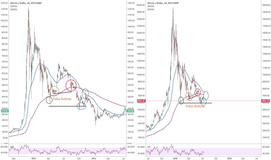 BTCUSD: Bitcoin: Still printing a similar pattern as the previous crash.