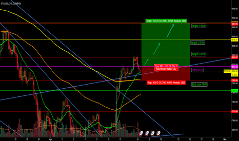 BTCUSD: BTC to bounce back UP above Overall Trendline?