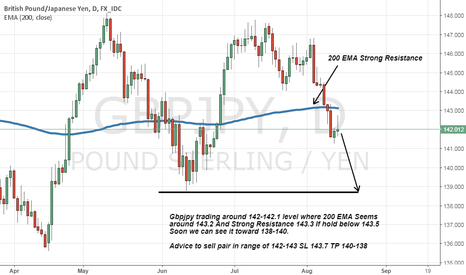 GBPJPY: gbpjpy short advice on Strong Resistance and below 200 EMA