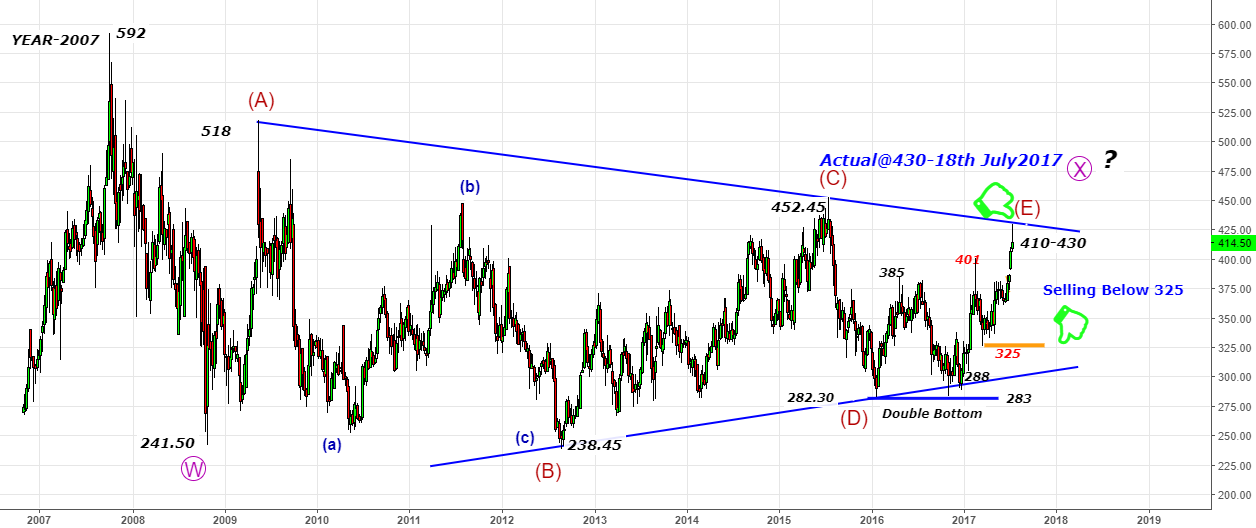 BhartiAirtel -What a E-Wave 402-430 Target Done-falling back@430
