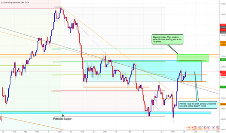 USDJPY: Short USDJPY, Daily Chart, Channel break, potential range.