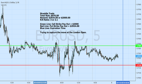 EURUSD: EURUSD Straddle Trade