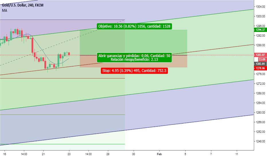XAUUSD: long XAUUSD 1 hr chart
