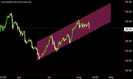 USOIL: Channel life