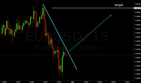 EURUSD: eur/usd fast break