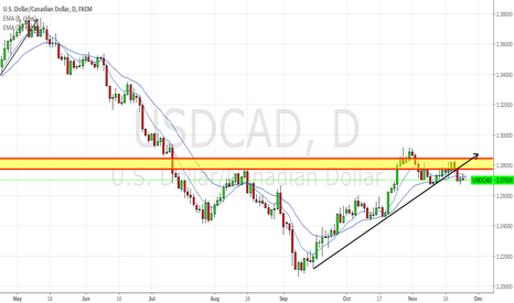 USDCAD: SELL USDCAD to 1.2050