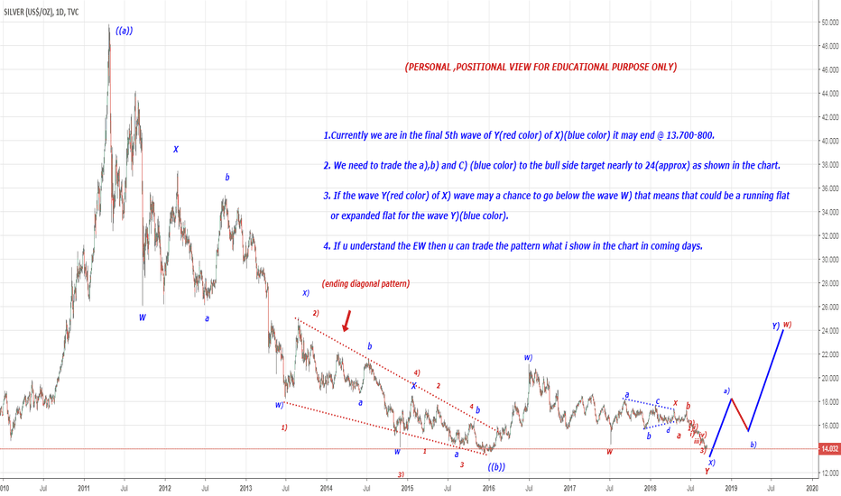 SILVER: Bullish view in positional in SILVER