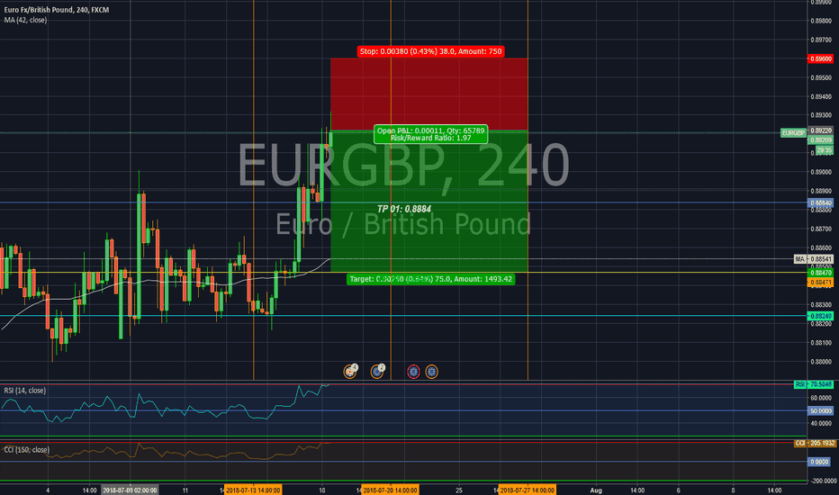 EURGBP: Short Position in EUR/GBP